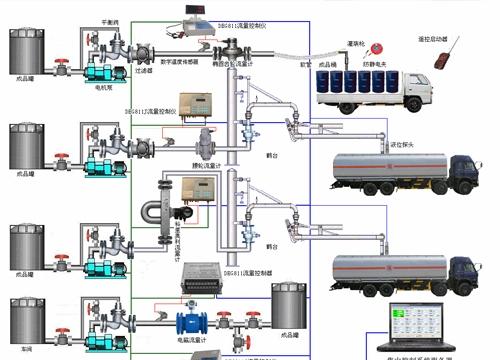 液体控制管理系统